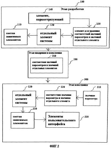 Способ автоматизированного изменения интерфейса (варианты)