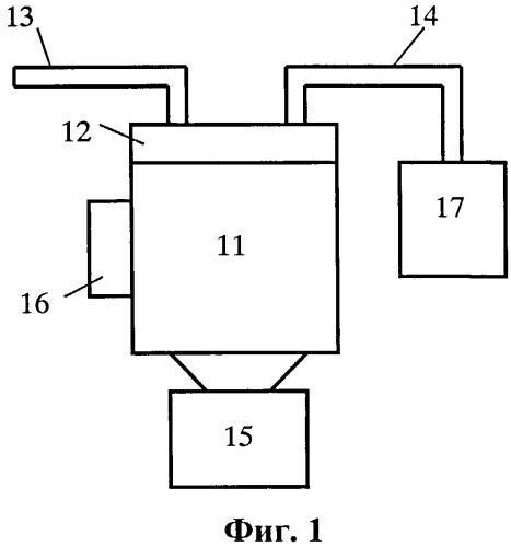 Способ и устройство для диспергации материала