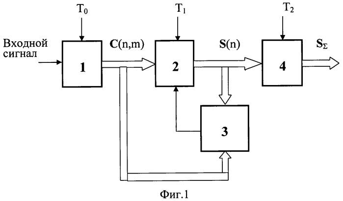 Способ обнаружения хаотической последовательности импульсов