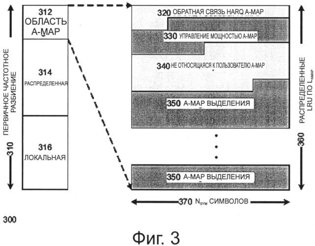 Технология для сокращения ложного обнаружения сообщений канала управления в беспроводной сети