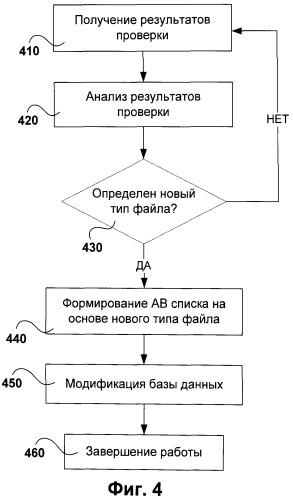 Система и способ автоматической модификации антивирусной базы данных