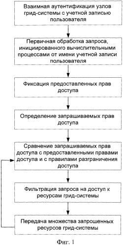 Способ проверки прав доступа для учетных записей пользователей в грид-системах и система для его осуществления