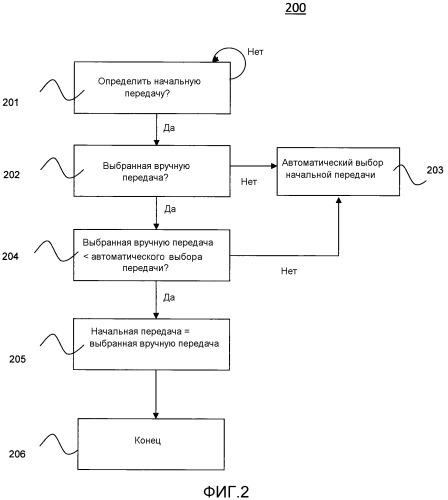 Способ и система управления коробкой передач