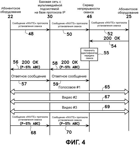 Передача информации непрерывности сеанса в многокомпонентном сеансе связи