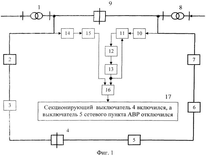 Способ контроля восстановления нормальной схемы электоснабжения кольцевой сети делительной автоматикой
