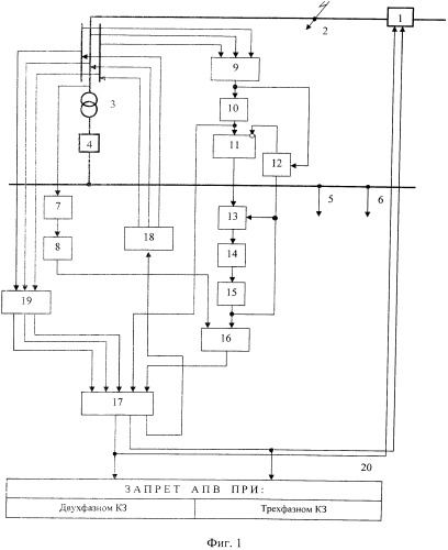 Способ запрета автоматического повторного включения головного выключателя линии, питающей трансформаторную подстанцию с определением вида короткого замыкания