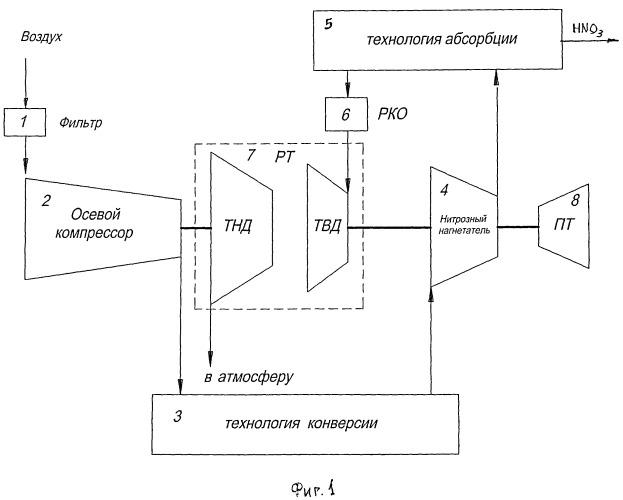 Способ интенсификации установок по производству неконцентрированной азотной кислоты
