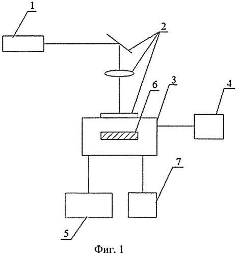 Способ прецизионной лазерно-плазмохимической резки пластин