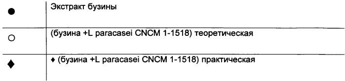 Композиция, содержащая комбинацию экстракта бузины и штамма l. paracasel, l. casei, l. bulgaricus или s. thermophilics