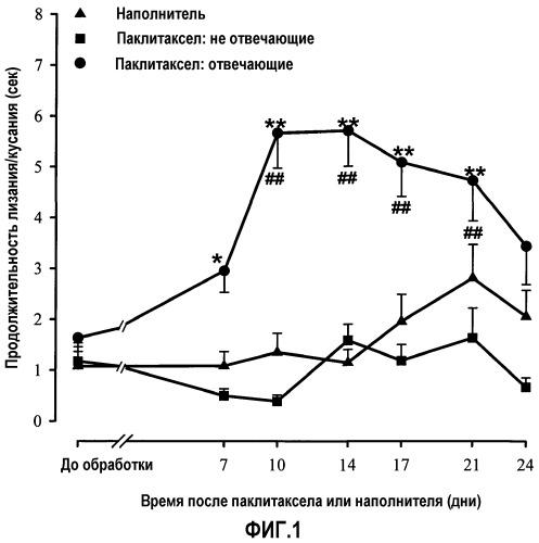Применение соединений, связывающихся с лигандами сигма-рецептора, для лечения развития невропатической боли вследствие химиотерапии
