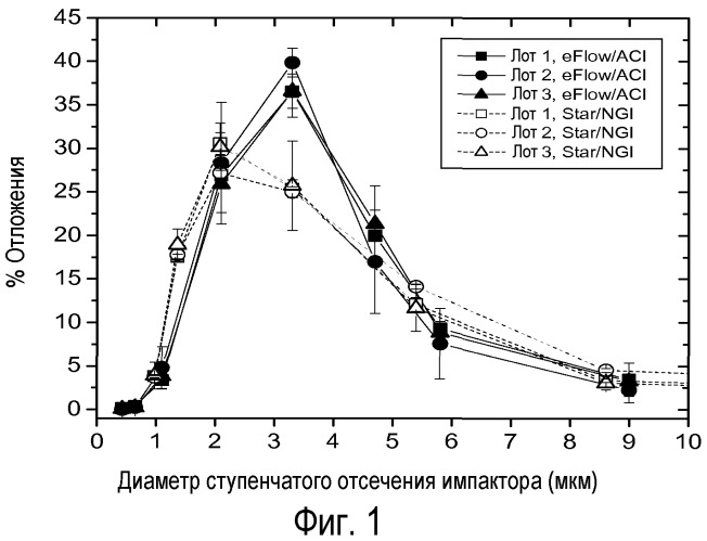 Способы лечения легочных нарушений составами липосомального амикацина