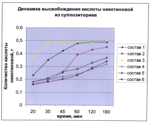 Ректальные суппозитории с никотиновой кислотой и экстрактом прополиса