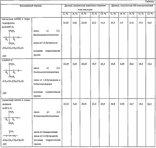 Способ определения элементного состава полимеров и олигомеров на основе 3,3 бис (азидометил) оксетана (бамо) методом ик-спектроскопии