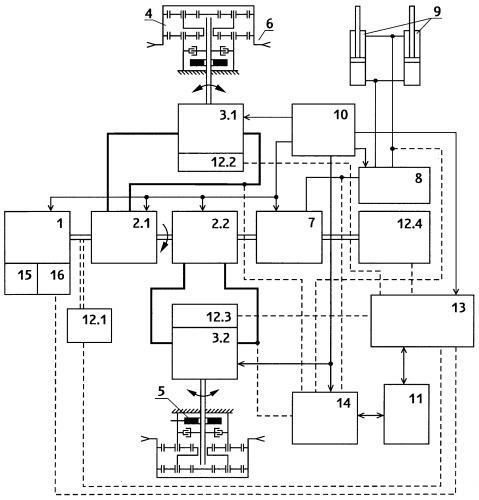 Землеройно-транспортная машина с гидростатической трансмиссией