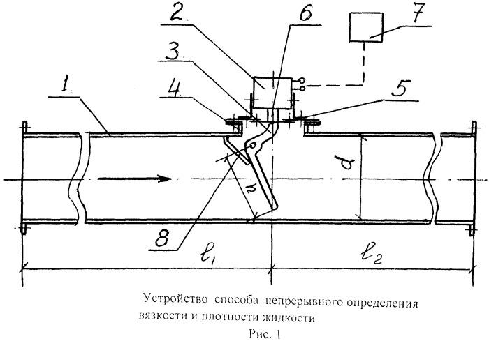Способ определения вязкости и плотности жидкости и устройство для его осуществления