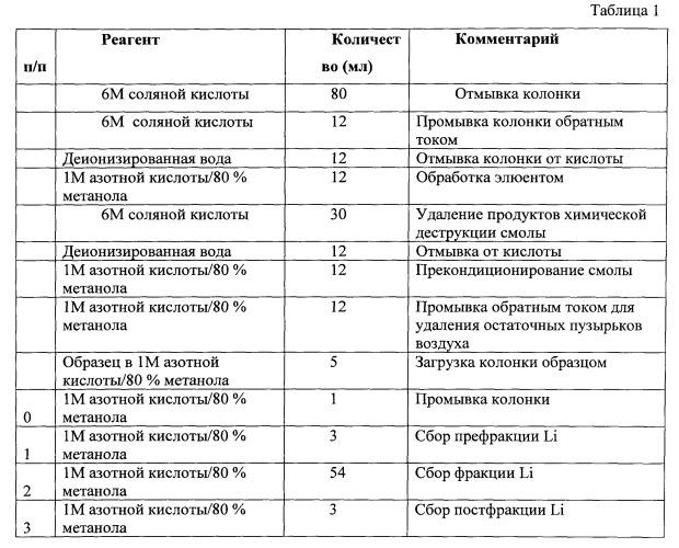 Способ идентификации горных пород по изотопному составу лития