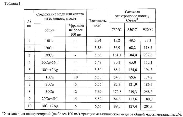 Состав шихты для изготовления оксидно-металлического инертного анода