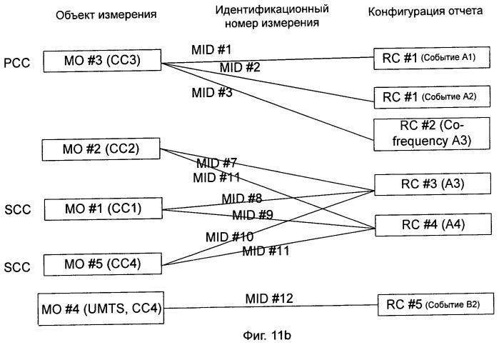 Способ и система для обработки задачи измерения в системе агрегации несущих частот