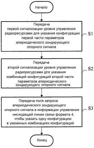 Способ конфигурирования апериодического зондирующего опорного сигнала