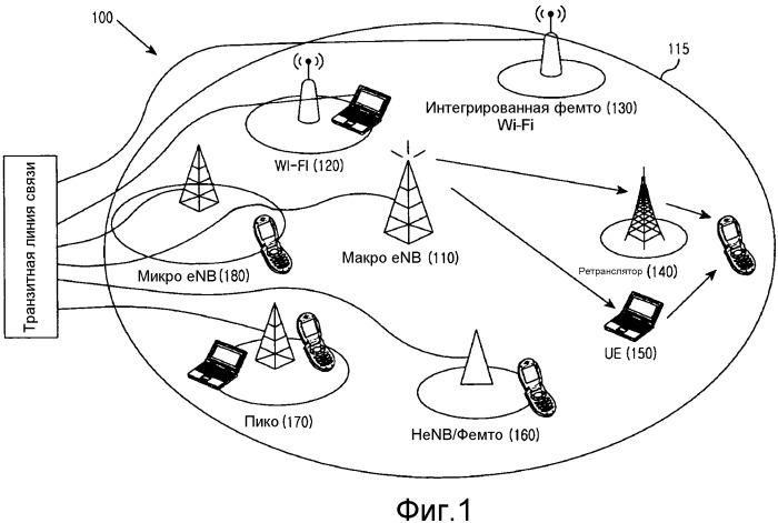 Способы и устройства для обеспечения возможности координации помех в неоднородных сетях