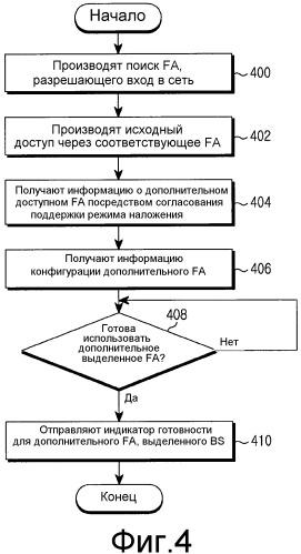 Способ и устройство, поддерживающие многочисленное назначение частот в системе беспроводной связи