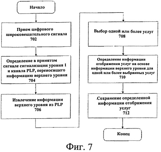 Предоставление информации сигнализации и ваыполнение хэндовера с использованием информации сигнализации