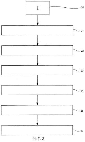 Способ и устройство кодирования и декодирования изображений