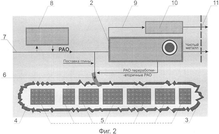 Способ подготовки и захоронения радиоактивных отходов (рао)