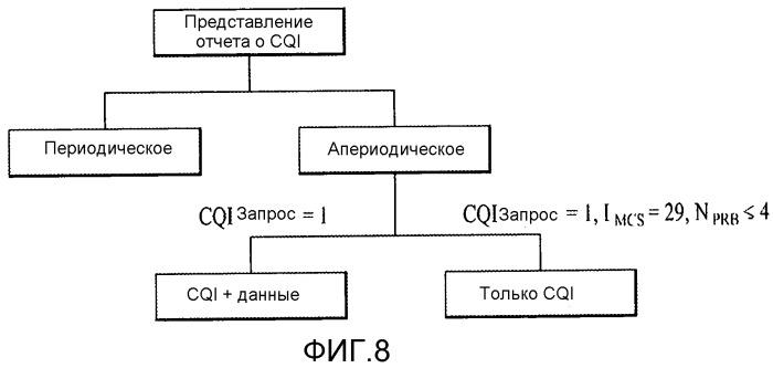 Способ для апериодической обратной передачи информации состояния канала в системе беспроводного доступа, поддерживающей агрегацию множественных несущих