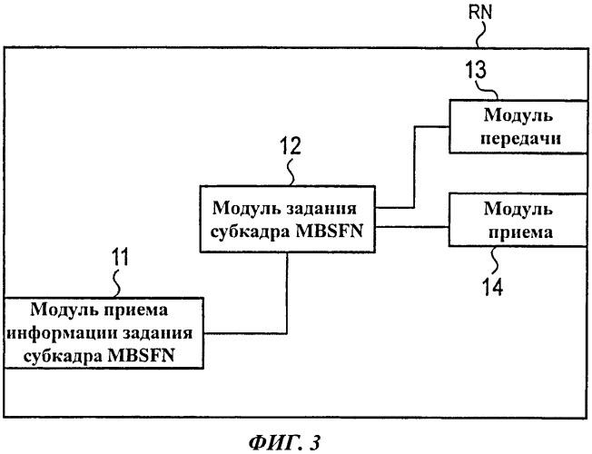 Способ мобильной связи и ретрансляционный узел