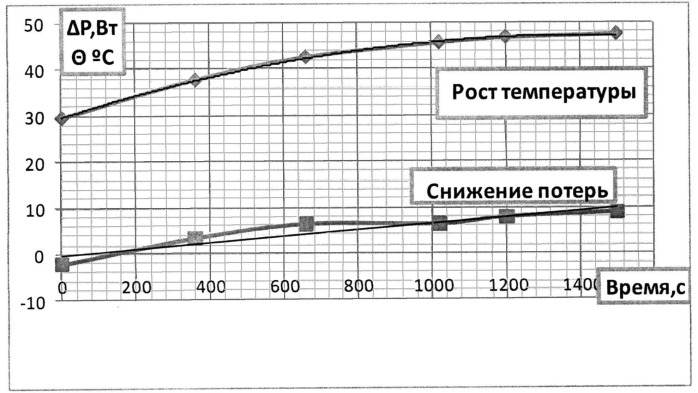 Композиция для получения покрытия для снижения механических потерь высокоскоростного ротора электрической машины