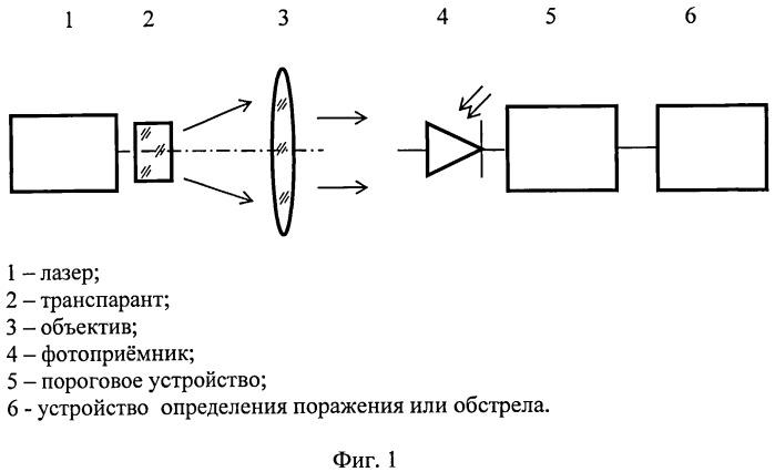 Лазерный имитатор стрельбы и поражения
