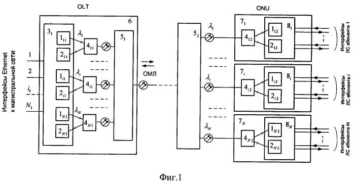 Широкополосная пассивная оптическая сеть с волновым разделением