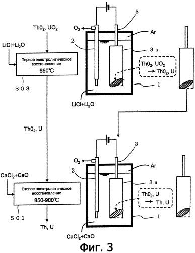 Способ регенерации материала ядерного топлива