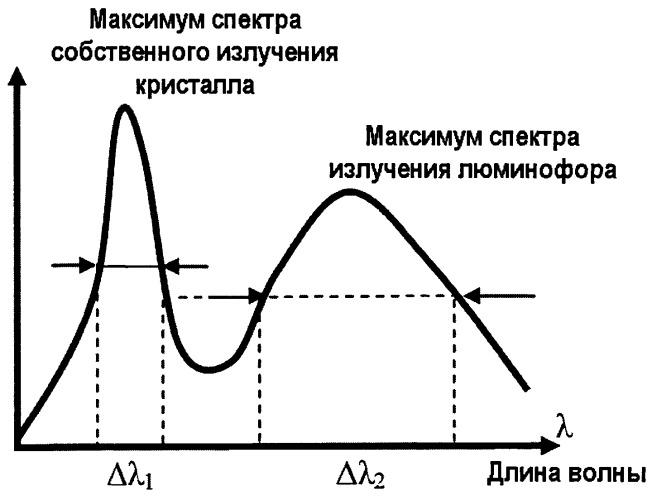Способ бесконтактного определения неравномерности температурного поля в полупроводниковых источниках света