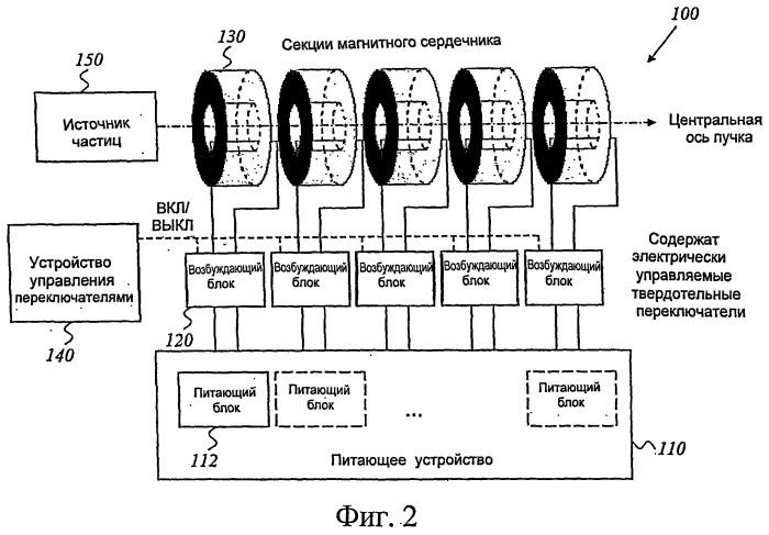 Улучшенный ускоритель частиц и магнитный сердечник для ускорителя частиц