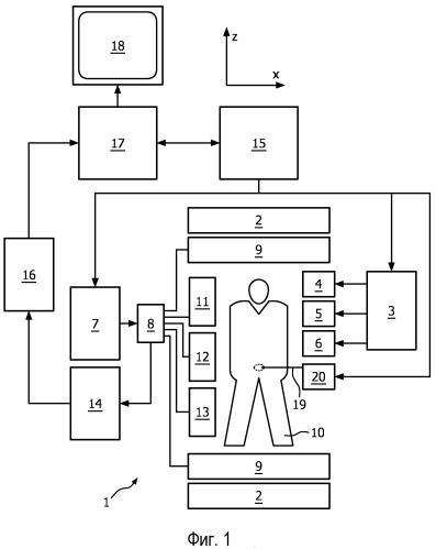 Терапия под управлением магнитно-резонансной визуализации