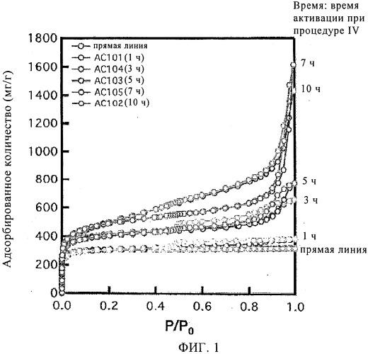 Способы увеличения количества мезопор в микропористом угле