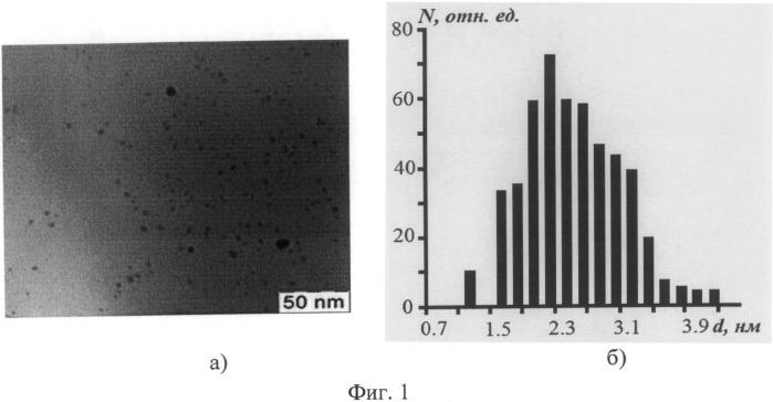 Способ получения полупроводниковых коллоидных квантовых точек сульфида серебра