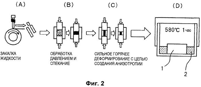 Способ производства магнитов из редкоземельных металлов