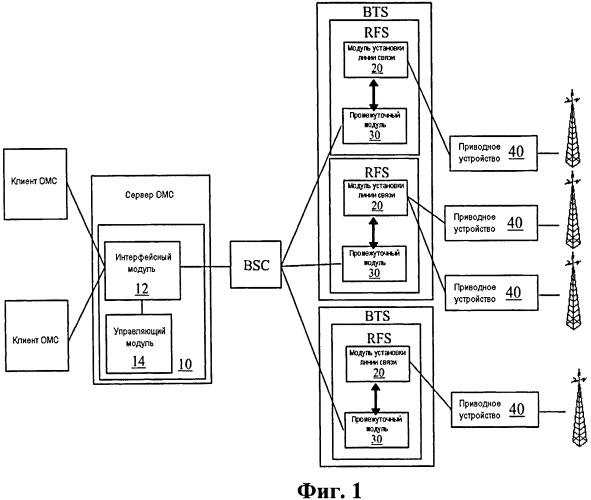 Система технического обслуживания, контроллер и радиочастотная подситема для управления электрически регулируемыми антеннами
