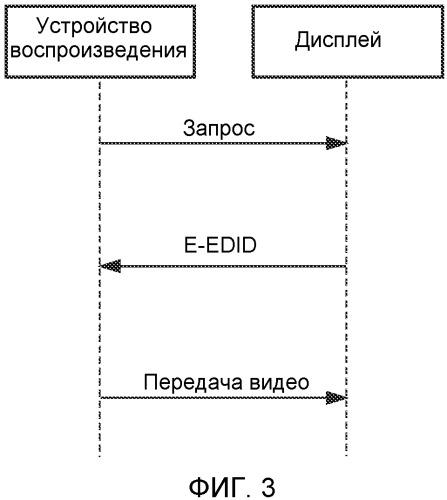 Передача данных 3d изображения