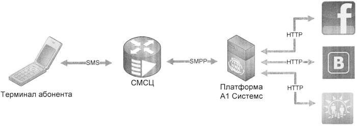 Способ установления контакта и/или передачи сообщений, связанных с активностью в сервисах социальных сетей, с использованием средств мобильной связи