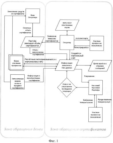 Способ стимулирования продажи товаров и услуг и система для его осуществления