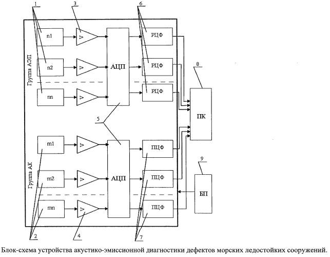 Способ и устройство акустико-эмиссионной диагностики дефектов морских ледостойких сооружений