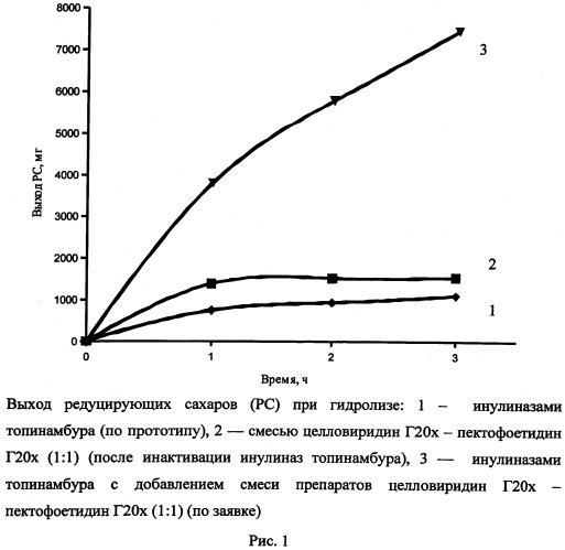 Способ получения сахаросодержащих гидролизатов для производства биотоплива (биоэтанола)