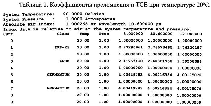 Атермализованный объектив для ик-области спектра