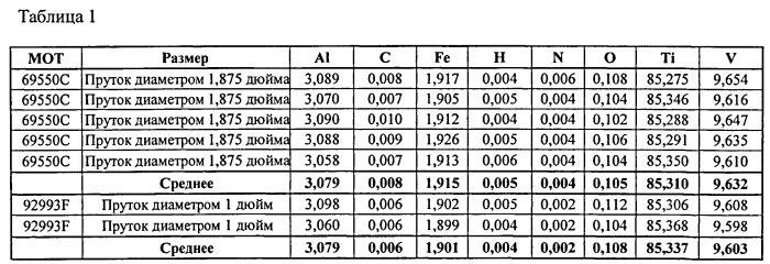 Горячая правка растяжением высокопрочного титанового сплава, обработанного в области альфа/бета-фаз