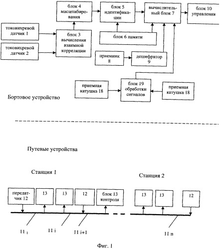 Система для управления рельсовым транспортным средством и для определения его позиции на рельсовом пути