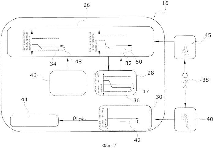 Система привода автомобиля и способ эксплуатации подобной системы привода